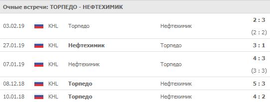 """""""Торпедо"""" - """"Нефтехимик"""" 17-09-2019"""