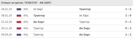 Трактор - Ак Барс 25-09-2019