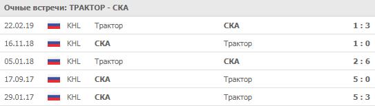"""""""Трактор"""" - СКА 04-09-2019"""