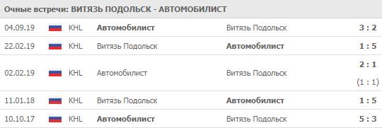 Витязь - Автомобилист 24-09-2019