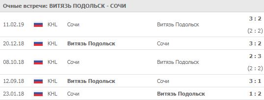 """""""Витязь"""" - """"Сочи"""" 12-09-2019"""