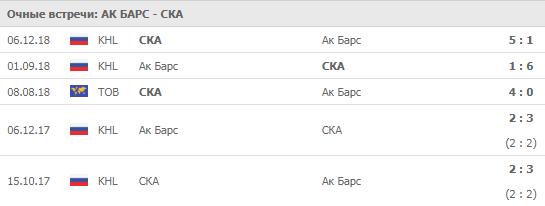 Ак Барс - СКА 02-10-2019