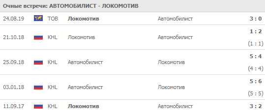 Автомобилист - Локомотив 01-10-2019