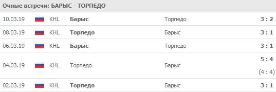 Барыс - Торпедо 03-10-2019