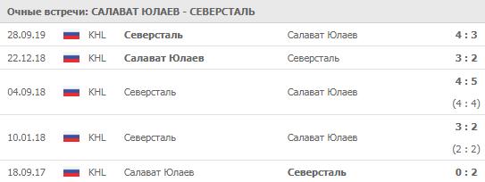 Салават Юлаев - Северсталь 04-10-2019