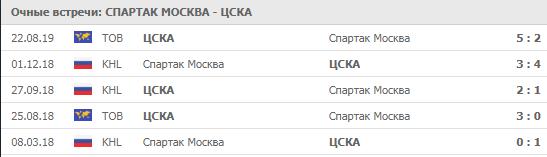 Спартак - ЦСКА 01-10-2019