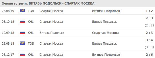 Витязь - Спартак 05-10-2019