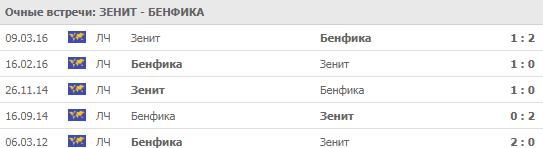 Зенит - Бенфика 02-10-2019
