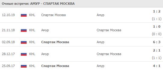 Амур - Спартак Москва 30-11-2019