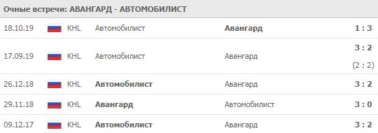 Авангард - Автомобилист 21-11-2019