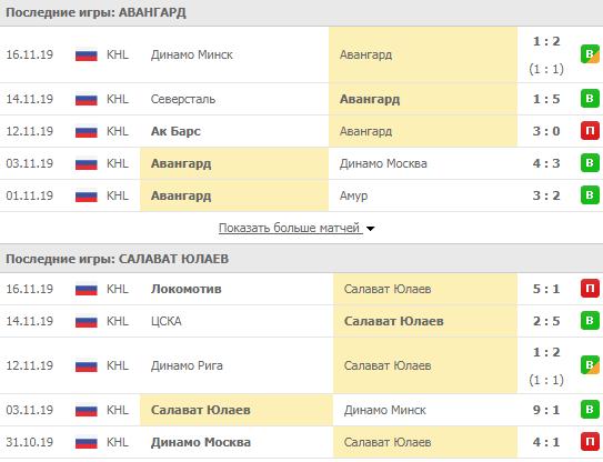 Авангард - Салават Юлаев 18-11-2019