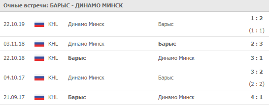 Барыс - Динамо Минск 01-12-2019