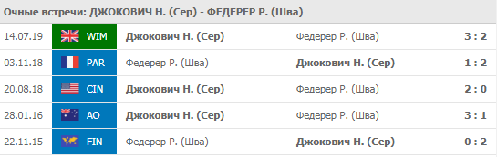 Джокович - Федерер 14-11-2019