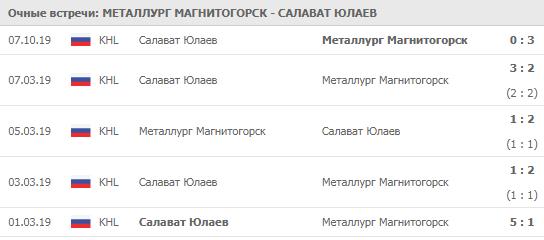 Металлург - Салават Юлаев 30-11-2019