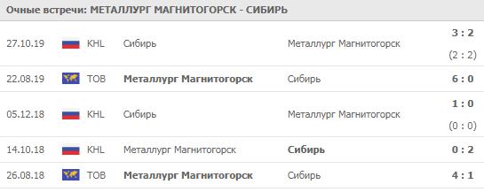 Металлург - Сибирь 03-11-2019