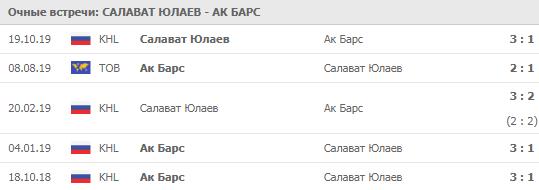 Салават Юлаев - Ак Барс 24-11-2019
