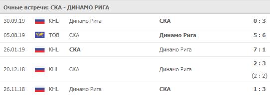 СКА - Динамо Рига 03-11-2019