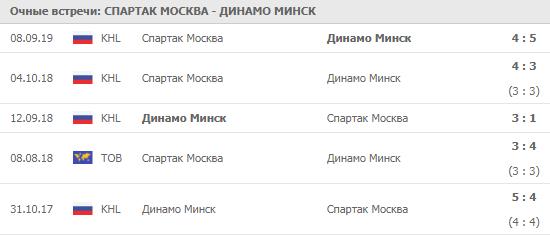 Спартак Москва - Динамо Минск 21-11-2019