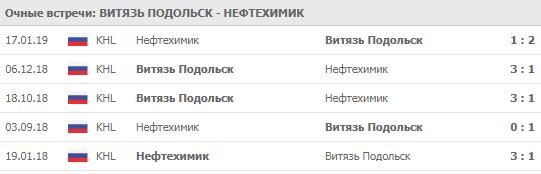 Витязь - Нефтехимик 27-11-2019