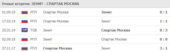 Зенит - Спартак Москва 01-12-2019
