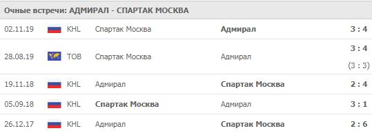 Адмирал - Спартак Москва 02.12.2019