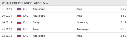 Амур - Авангард 02-12-2019