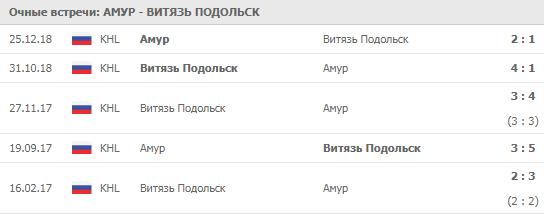 Амур - Витязь 04-12-2019