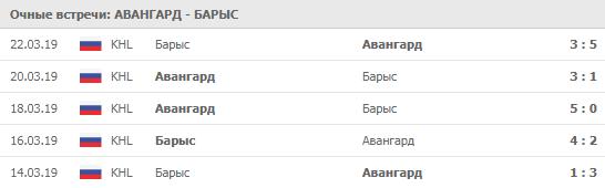 Авангард - Барыс 09-12-2019