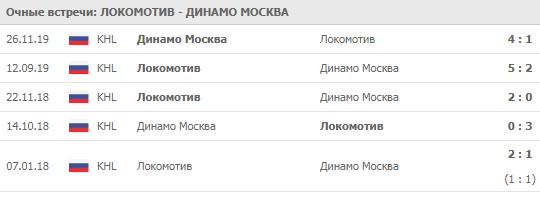 Локомотив - Динамо Москва 06-12-2019