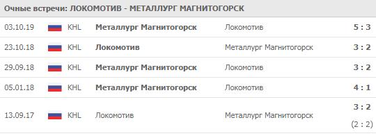 Локомотив - Металлург 03-12-2019