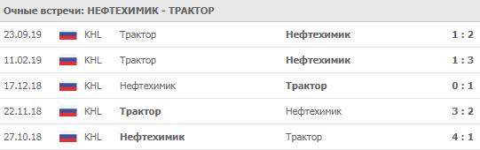 neftehimik-traktor-05-12-2019