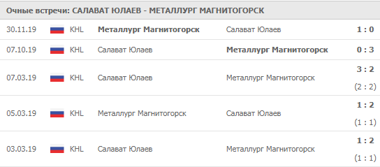 salavat-ulaev-metallurg-05-12-2019