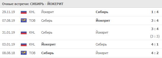 Сибирь - Йокерит 06-12-2019