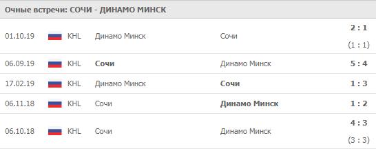 Сочи - Динамо Минск 03-12-2019