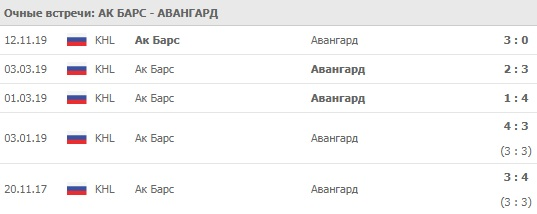 Ак Барс - Авангард 18.02.2020