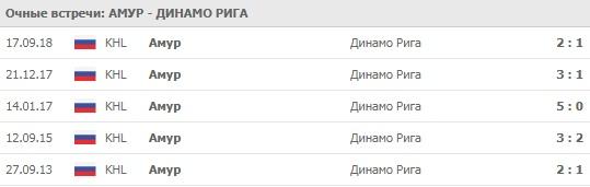 Амур - Динамо Рига личные встречи на 20.02.2020