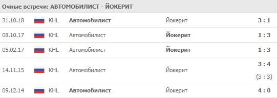 Автомобилист - Йокерит личные встречи 13.02.2020