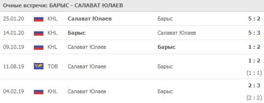 Барыс - Салават Юлаев личные встречи на 21.02.2020