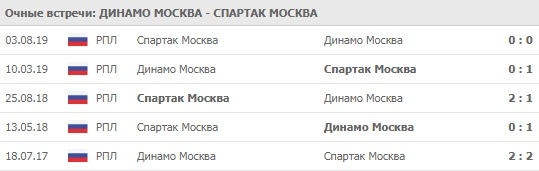 Динамо Москва- Спартак Москва личные встречи 29.02.2020
