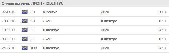 Лион - Ювентус личные встречи 26.02.2020