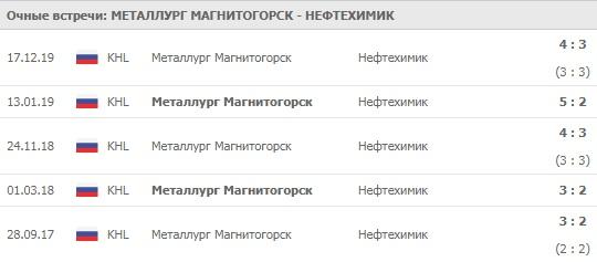 Металлург - Нефтехимик личные встречи 21.02.2020