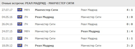 Реал Мадрид - Манчестер Сити личные встречи 26.02.2020