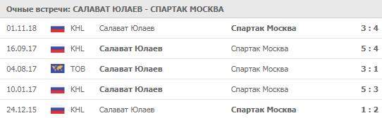 Салават Юлаев - Спартак Москва личные встречи 13.02.2020