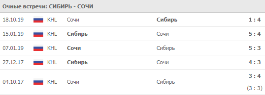 Сибирь - Сочи личные встречи 13.02.2020