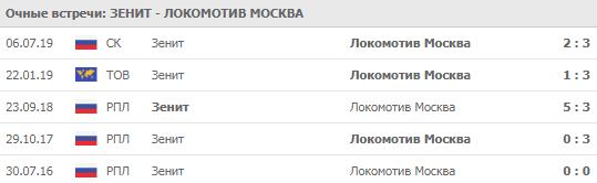 Зенит - Локомотив личные встречи 29.02.2020