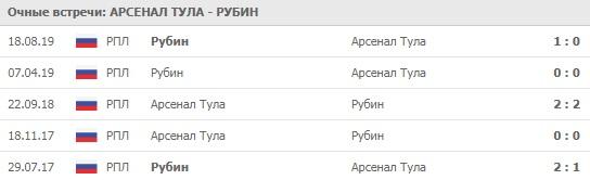 Арсенал Тула - Рубин личные встречи 14.03.2020