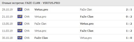 FaZe Clan - Virtus.pro личные встречи на 30.03.2020