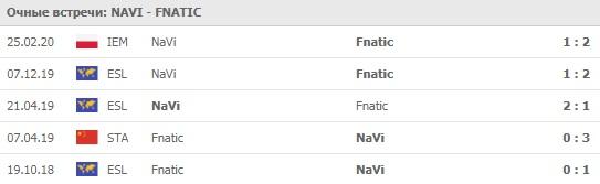 NaVi - Fnatic личные встречи 24.03.2020