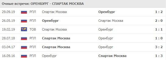 Оренбург - Спартак Москва личные встречи 14.03.2020
