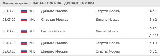 Спартак Москва - Динамо Москва личные встречи